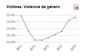 Repunte de víctimas por viogen en 2019