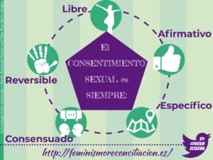 Infografía Consentimiento y Deseo